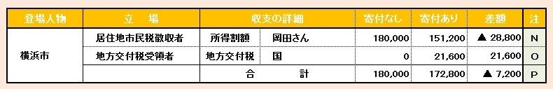 ブログ記事画像_ふるさと納税_お金の動き_横浜市