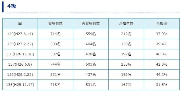 ブログ記事画像_日商簿記検定4級合格率