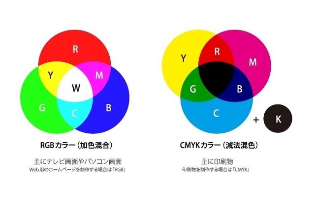 ブログ記事_トップ画像_光の三原色