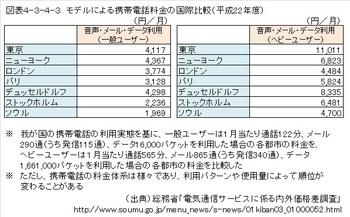 携帯電話料金の国際比較001.jpg