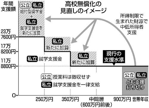 高校無償化_見直しイメージ図001.jpg
