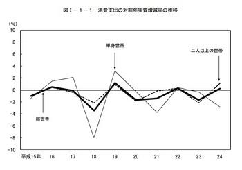 消費支出の対前年実質増減率の推移