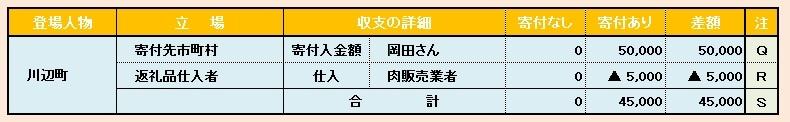 ブログ記事画像_ふるさと納税_お金の動き_川辺町