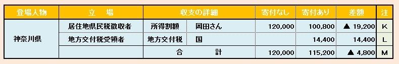 ブログ記事画像_ふるさと納税_お金の動き_神奈川県