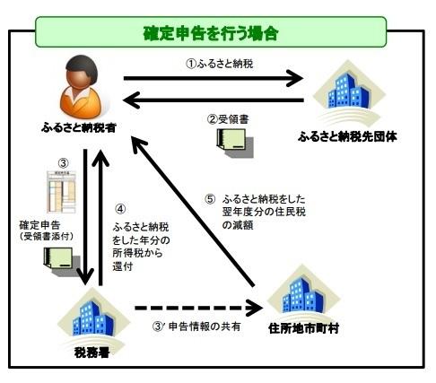ブログ記事画像_ふるさと納税_確定申告
