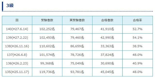 ブログ記事画像_日商簿記検定3級合格率