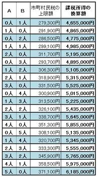 京都府助成金基準額の所得換算一覧001.jpg