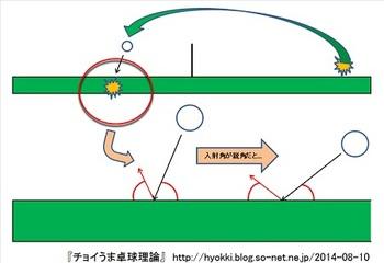 卓球_入射角