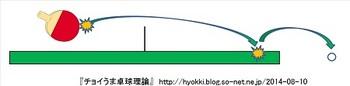 卓球_打球の軌跡_Y軸