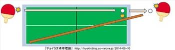 卓球_打球の軌跡_X軸