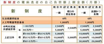 新制度の難病患者自己負担額上限金額001.jpg