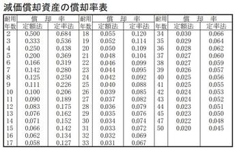 減価償却資産の償却率表.jpg